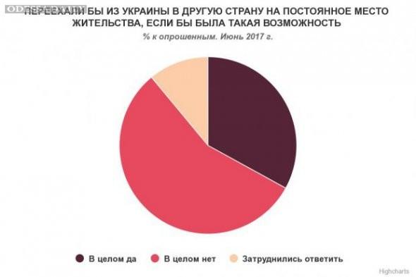 Треть украинцев готовы навсегда уехать за границу