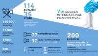 Итоги 7-го Одесского международного кинофестиваля