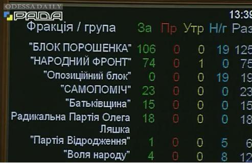 Рада не признала Госдуму России
