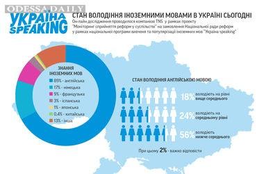 Только 18% украинцев владеют английским на уровне выше среднего