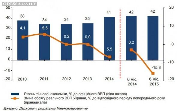 Более 40% экономики Украины находится в тени - Минэкономики