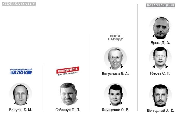 Восемь народных депутатов ни разу не зарегистрировались и не голосовали в Раде в апреле