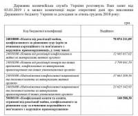 Владимир Гавриш: Как коррупция в Украине в подполье ушла. По официальным документам
