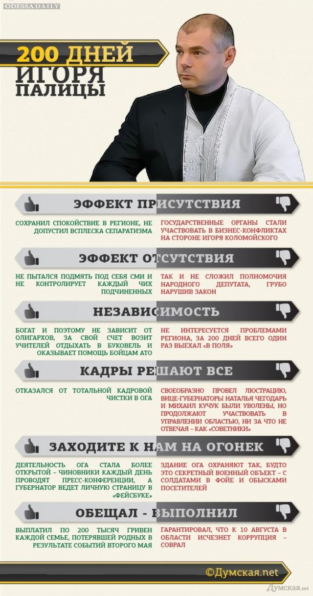 Два по сто Игоря Палицы: губернатор заплатил семьям жертв 2 мая, оставил у кормила Чегодарь и проиграл коррупции (инфографика)
