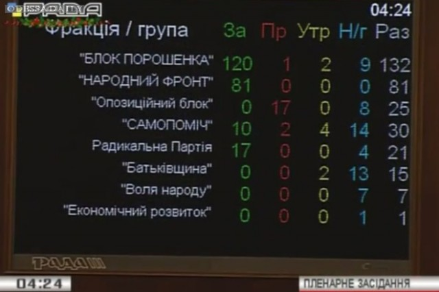 Бюджет Кабмина Яценюка расколол коалицию: список тех, кто был против