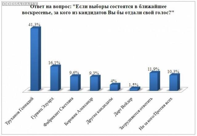 Доверяют делам чуть более 10% одесситов, а мэра Одесса будут избирать в два тура - соцопрос