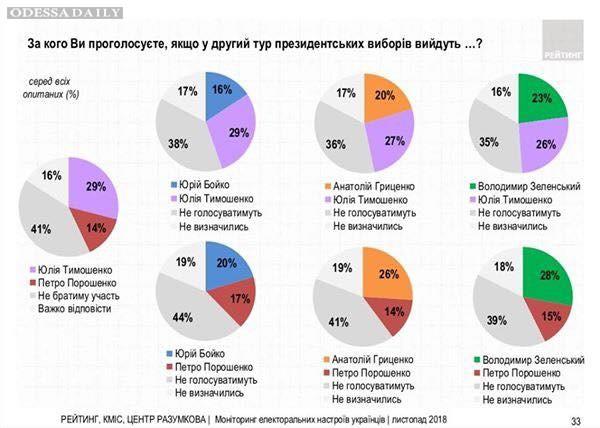 Юрий Романенко: Вести с электоральных полей