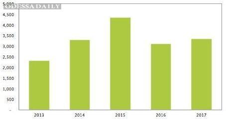 Прогноз компании IHS предусматривает возрастание мировых расходов на солнечную энергетику