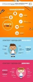 Сколько стоит «набор первоклассника» в Одесской области