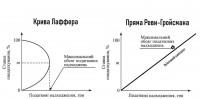 Останній Капіталіст: Багато хто чув напевно про криву Лаффера. Крім Порошенко і Гройсмана