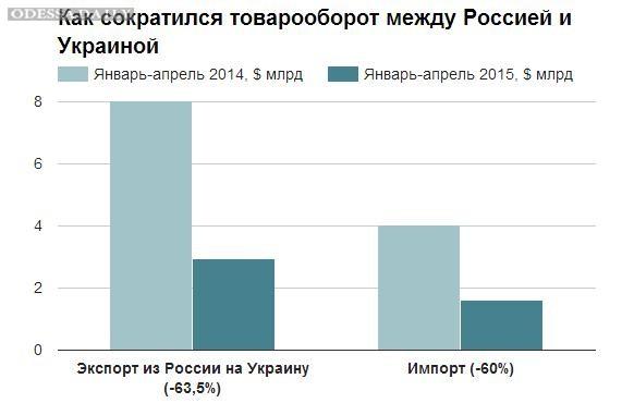 Торговля между Украиной и Россией сократилась втрое за год