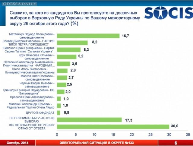 Опрос в Киевском районе Одессы: Спивак обгоняет других проукраинских кандидатов