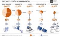 Анатолий Амелин: Таблица энергетической зависимости Украины