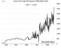 Roman Komyza: Экспорт американской нефти растет