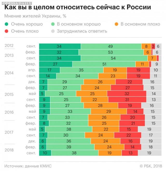 РБК: Социологи зафиксировали рост симпатий украинцев к России