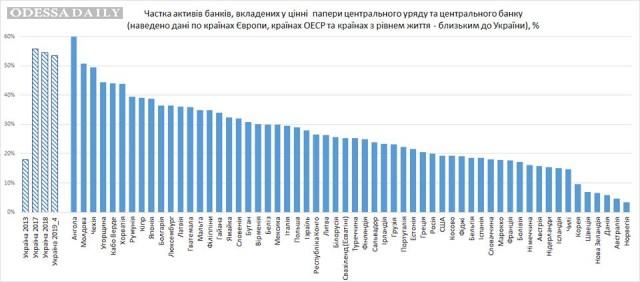 Иван Богдан: Як українські банки розпоряджаються своїми активами?