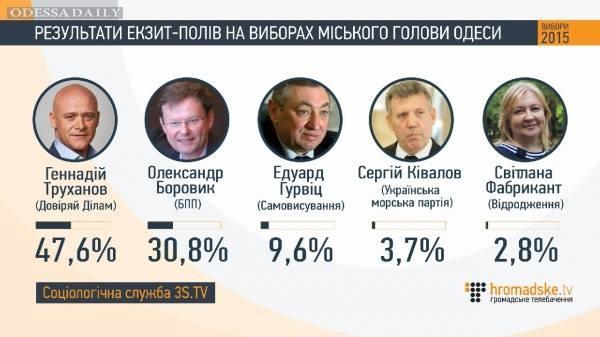 Саакашвили прокомментировал результаты экзит-пола на выборах
