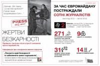 Преступления против журналистов на Евромайдане не раскрыты – НСЖУ